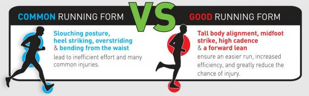 Good Form Running Graphic